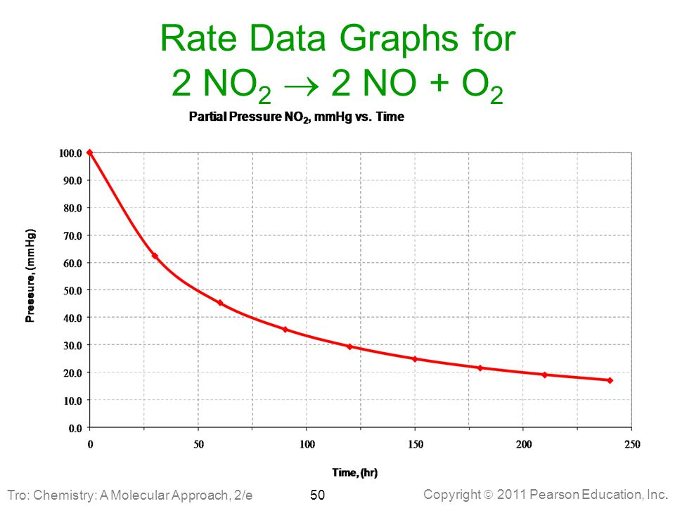 Rate Data Graphs for 2 NO2 ® 2 NO + O2