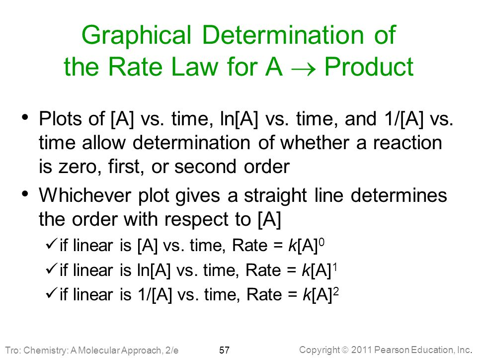 Graphical Determination of the Rate Law for A  Product