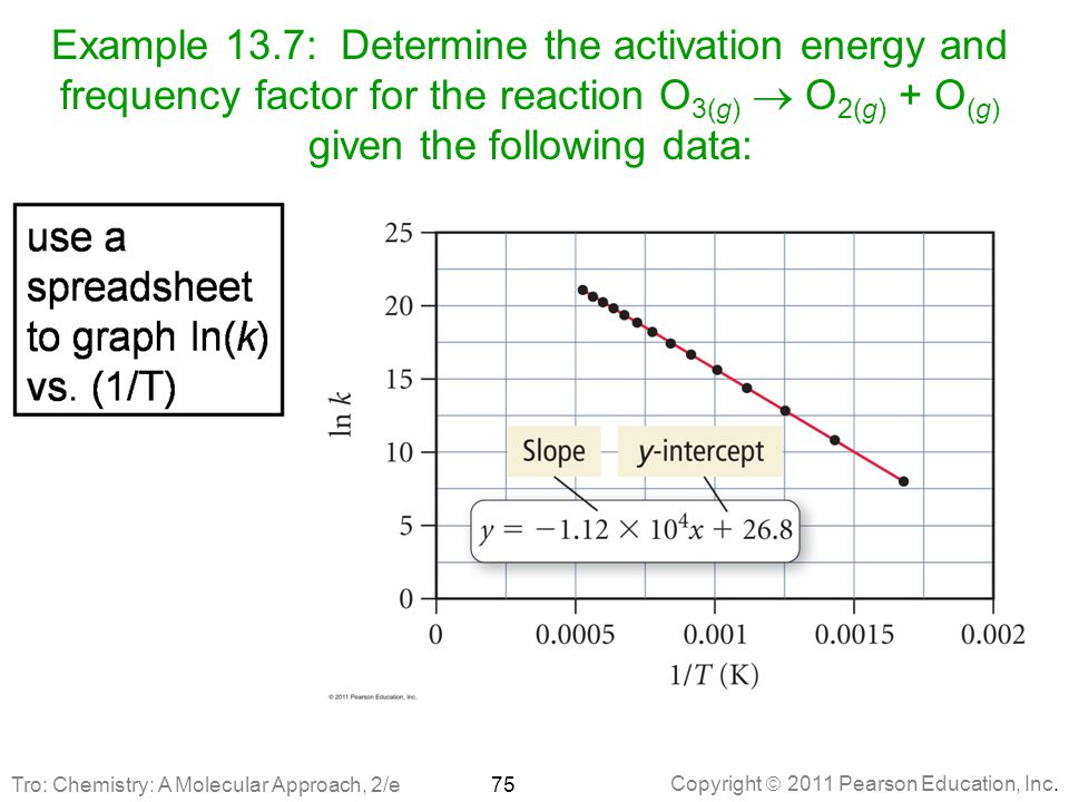Example 13.7: Determine the activation energy and frequency factor for the reaction O3(g)  O2(g) + O(g) given the following data: