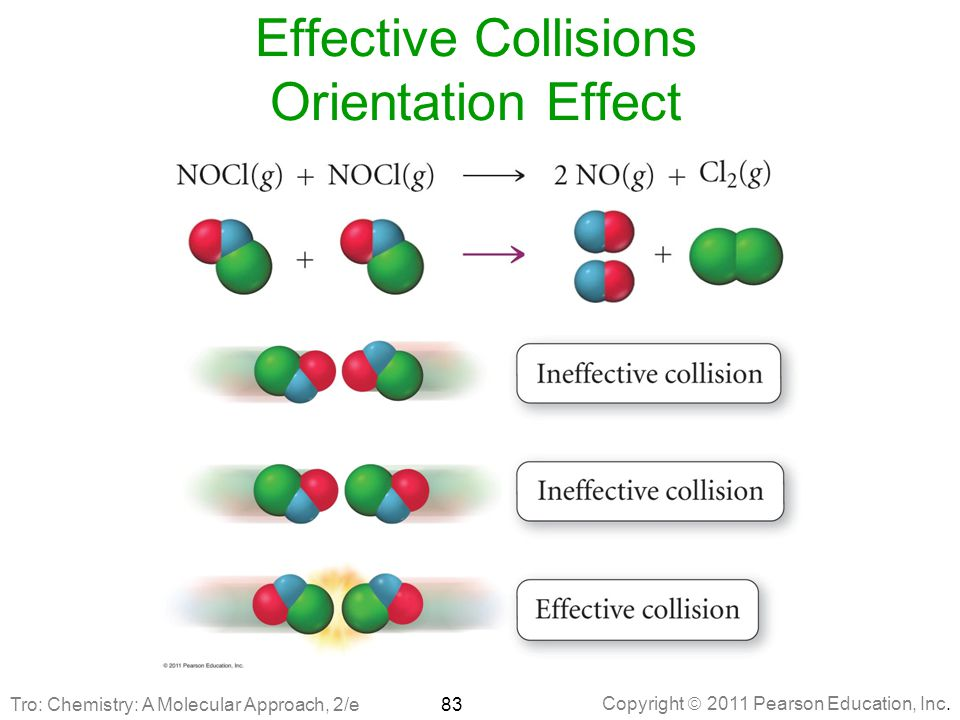 Effective Collisions Orientation Effect