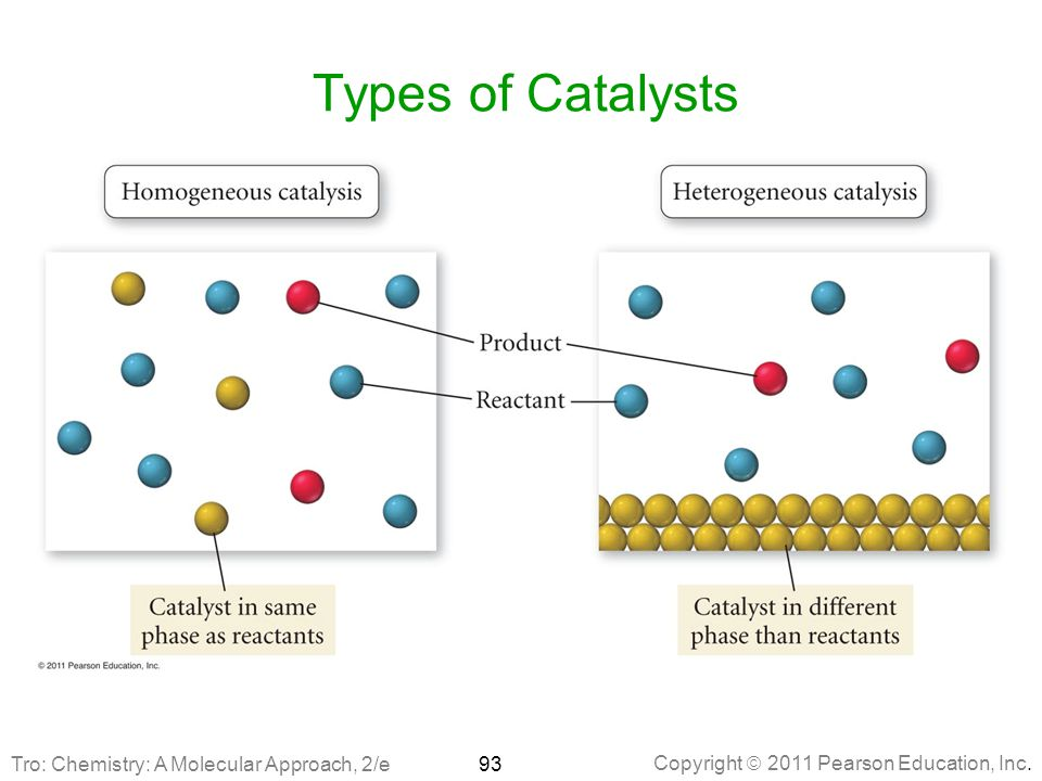 Types of Catalysts Tro: Chemistry: A Molecular Approach, 2/e