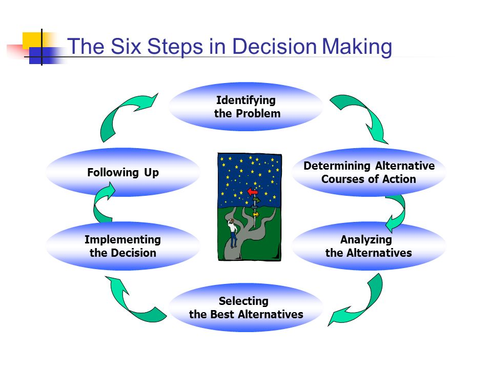 The Six Steps in Decision Making