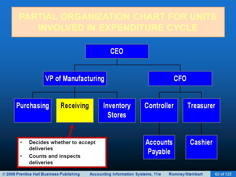PARTIAL ORGANIZATION CHART FOR UNITS INVOLVED IN EXPENDITURE CYCLE