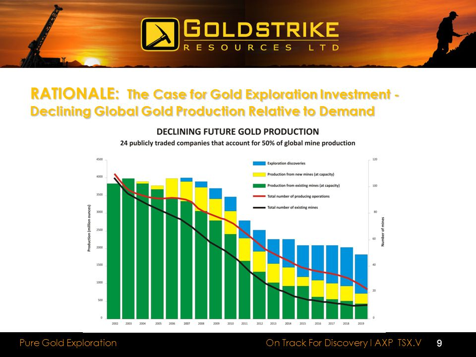 RATIONALE: The Case for Gold Exploration Investment - Declining Global Gold Production Relative to Demand