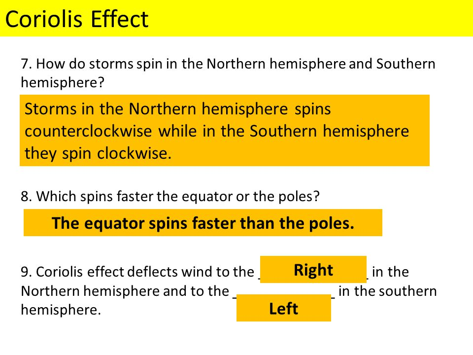The equator spins faster than the poles.