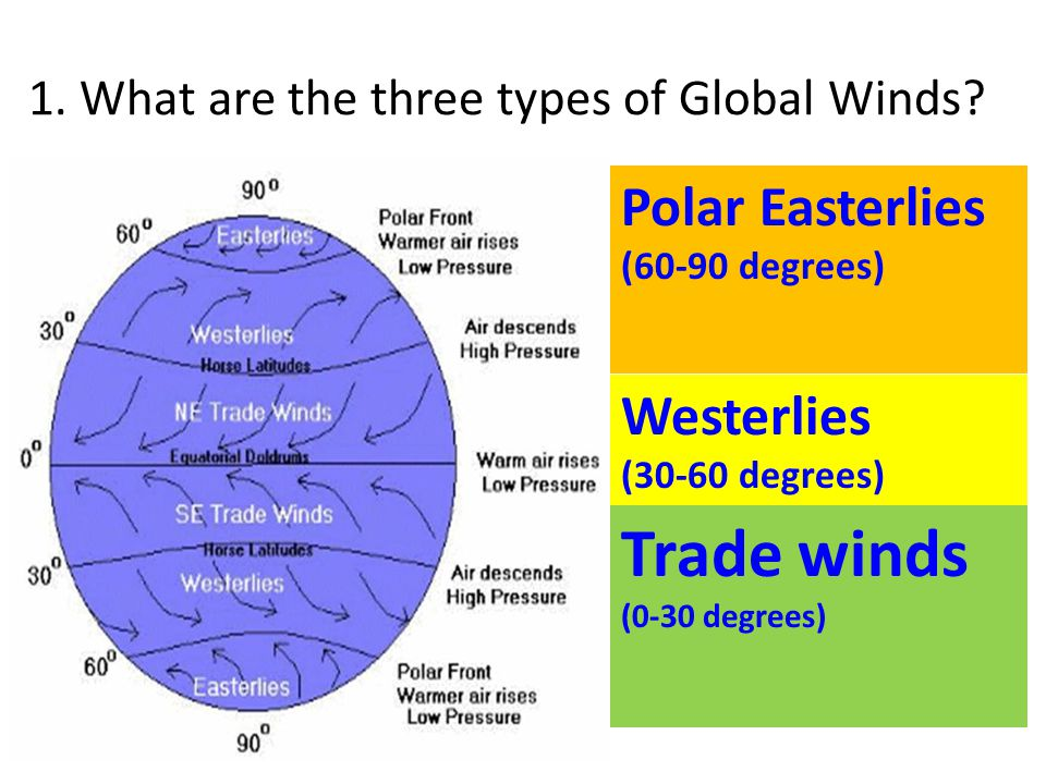 1. What are the three types of Global Winds