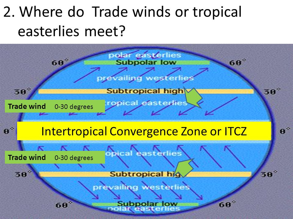 Intertropical Convergence Zone or ITCZ