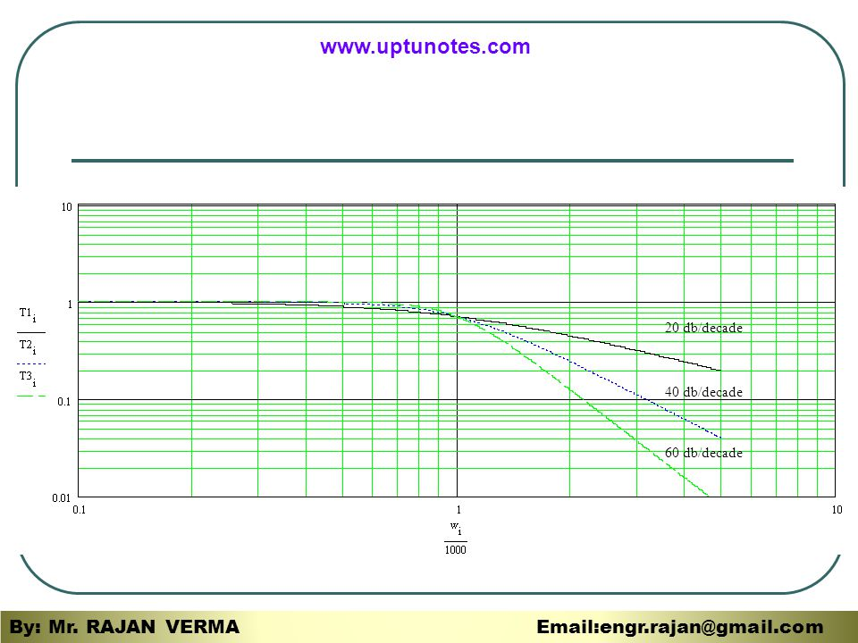 www.uptunotes.com By: Mr. RAJAN VERMA Email:engr.rajan@gmail.com