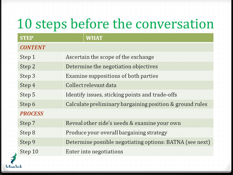 10 steps before the conversation