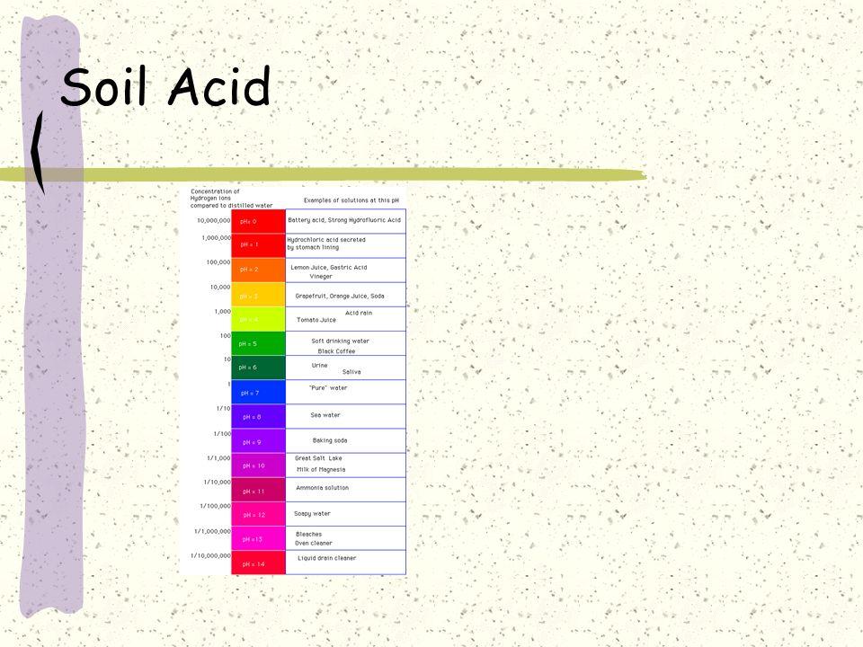 Soil Acid