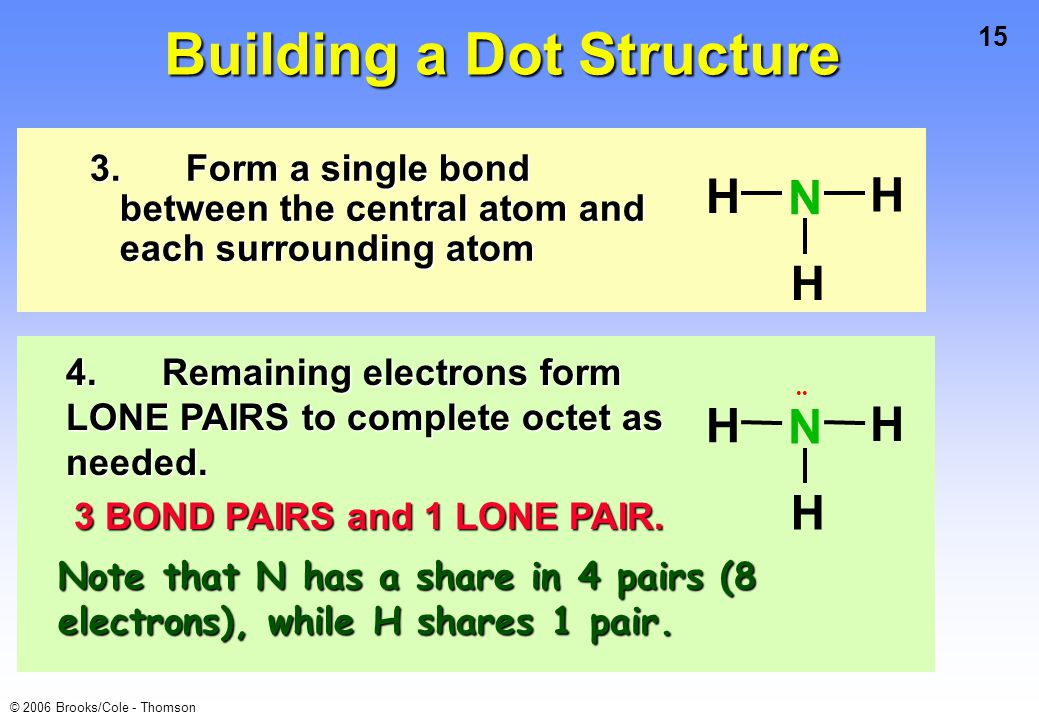 Building a Dot Structure