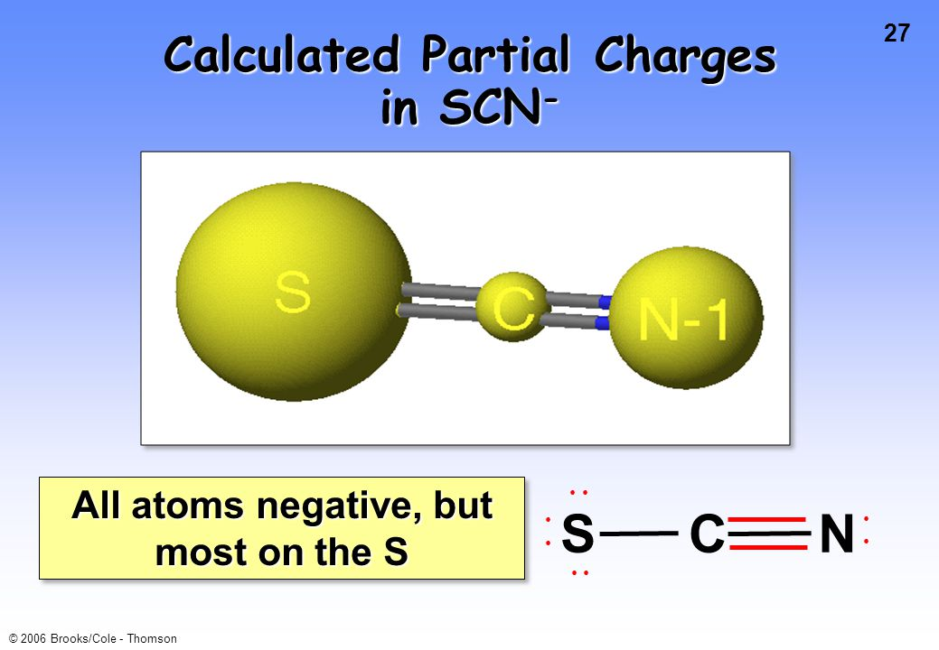 Calculated Partial Charges in SCN-