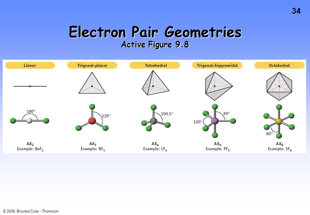 Electron Pair Geometries Active Figure 9.8