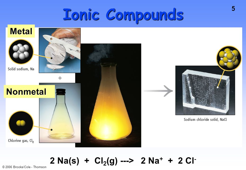 Ionic Compounds Metal Nonmetal 2 Na(s) + Cl2(g) ---> 2 Na+ + 2 Cl-