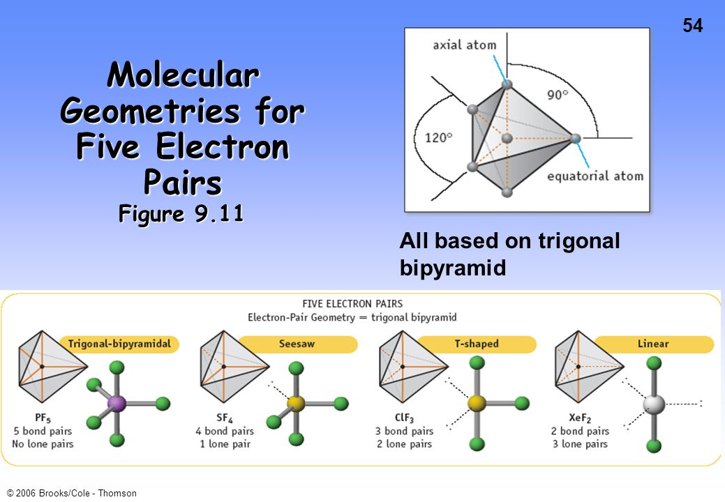 Molecular Geometries for Five Electron Pairs Figure 9.11