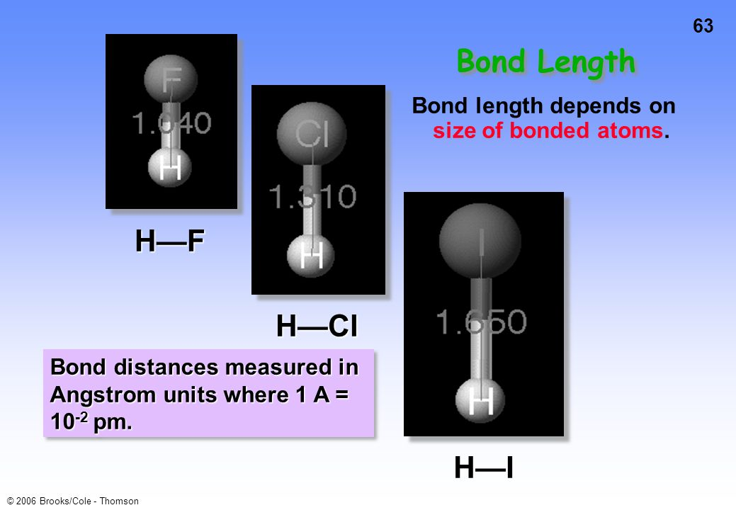 Bond Length H—F H—Cl H—I Bond length depends on size of bonded atoms.