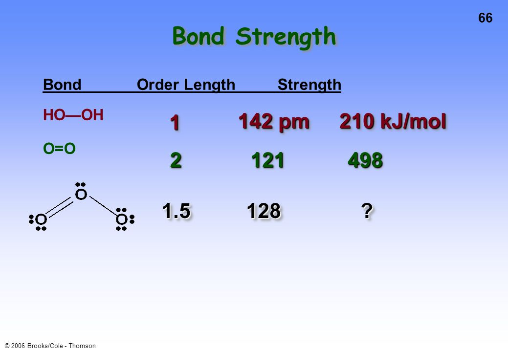 Bond Strength 1 142 pm 210 kJ/mol 2 121 498 1.5 128
