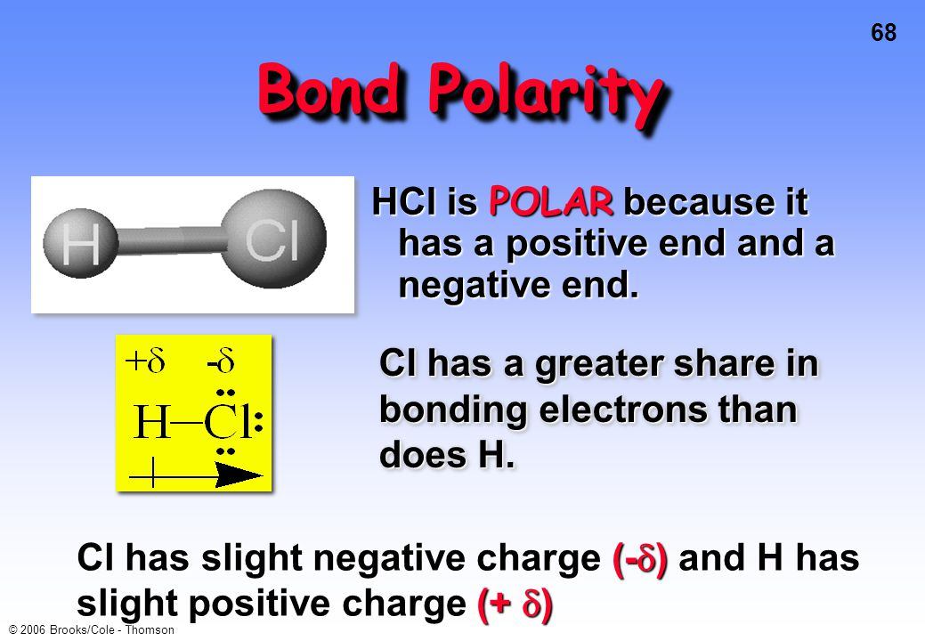 Bond Polarity HCl is POLAR because it has a positive end and a negative end. Cl has a greater share in bonding electrons than does H.