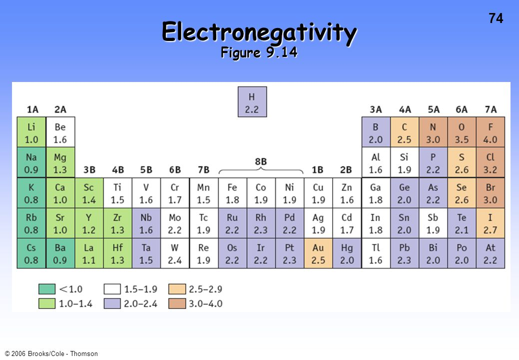 Electronegativity Figure 9.14