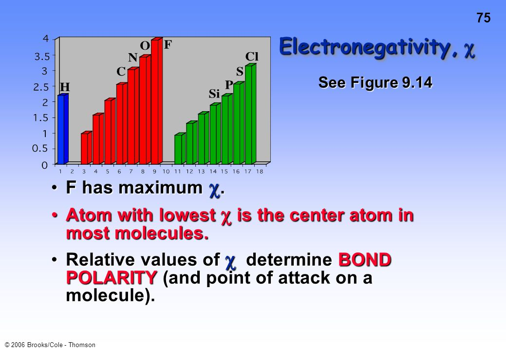 Electronegativity,  F has maximum .