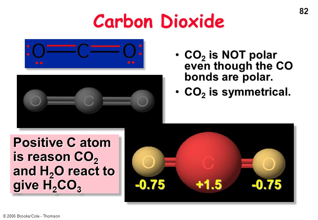 Carbon Dioxide CO2 is NOT polar even though the CO bonds are polar. CO2 is symmetrical. +1.5. -0.75.