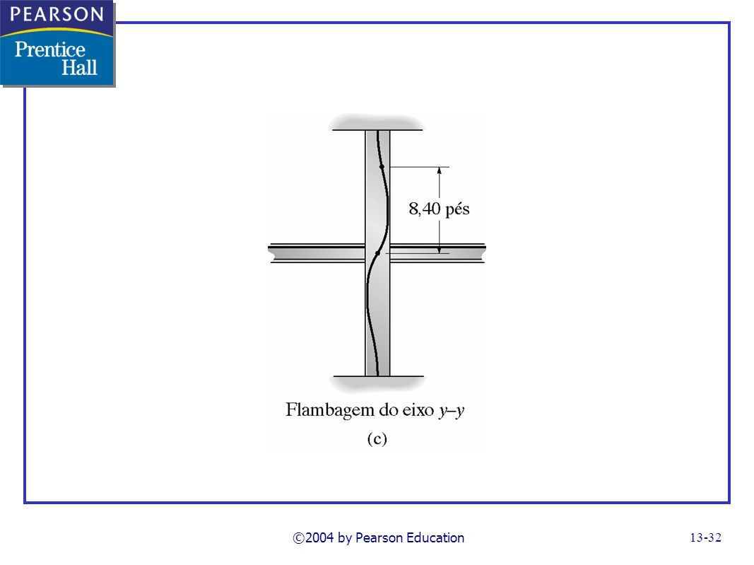 ©2004 by Pearson Education FG13_13c.TIF Notes: