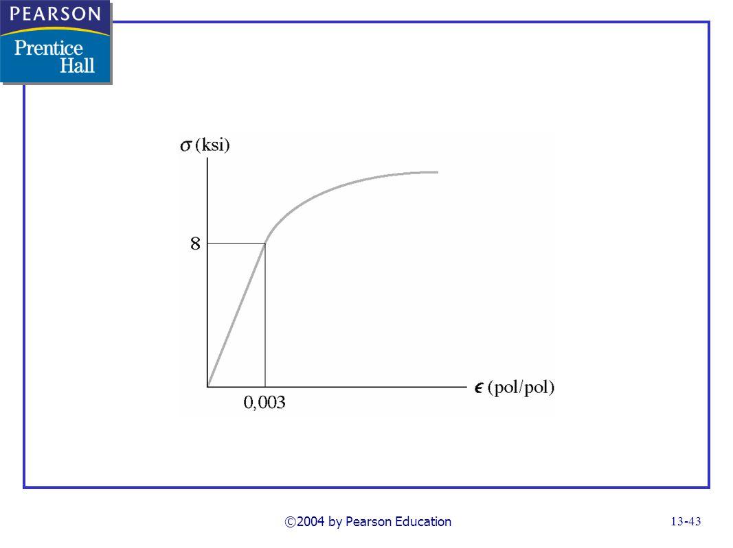 ©2004 by Pearson Education FG13_14-07UNP12_13.TIF Notes: