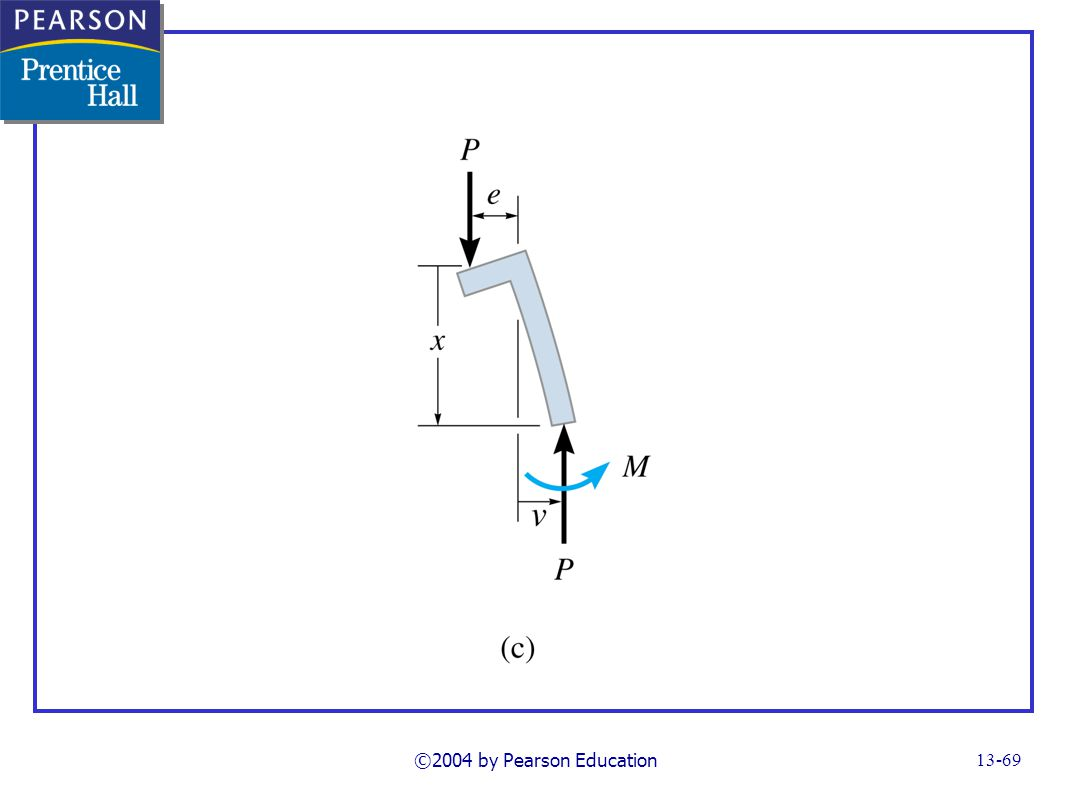 FG13_15c.TIF Notes: the secant formula ©2004 by Pearson Education