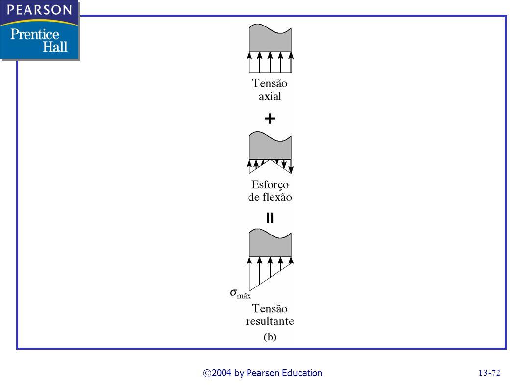 FG13_17b.TIF Notes: varoius types of stress ©2004 by Pearson Education