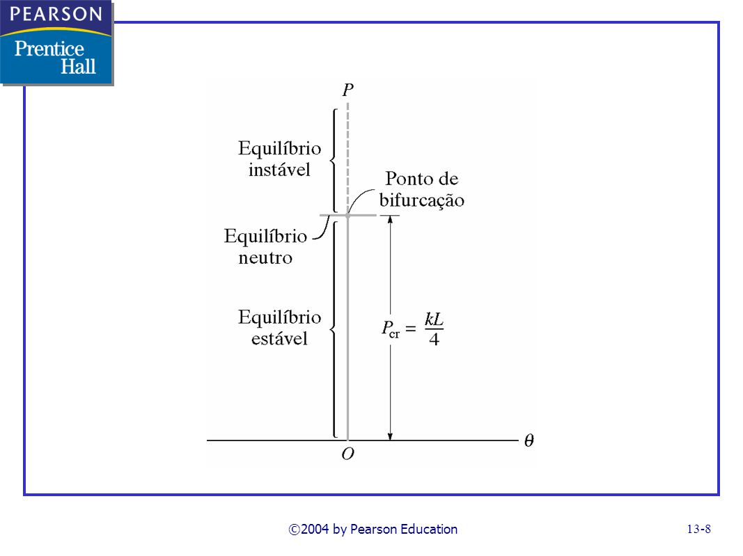FG13_03.TIF Notes: stages of equlibrium ©2004 by Pearson Education
