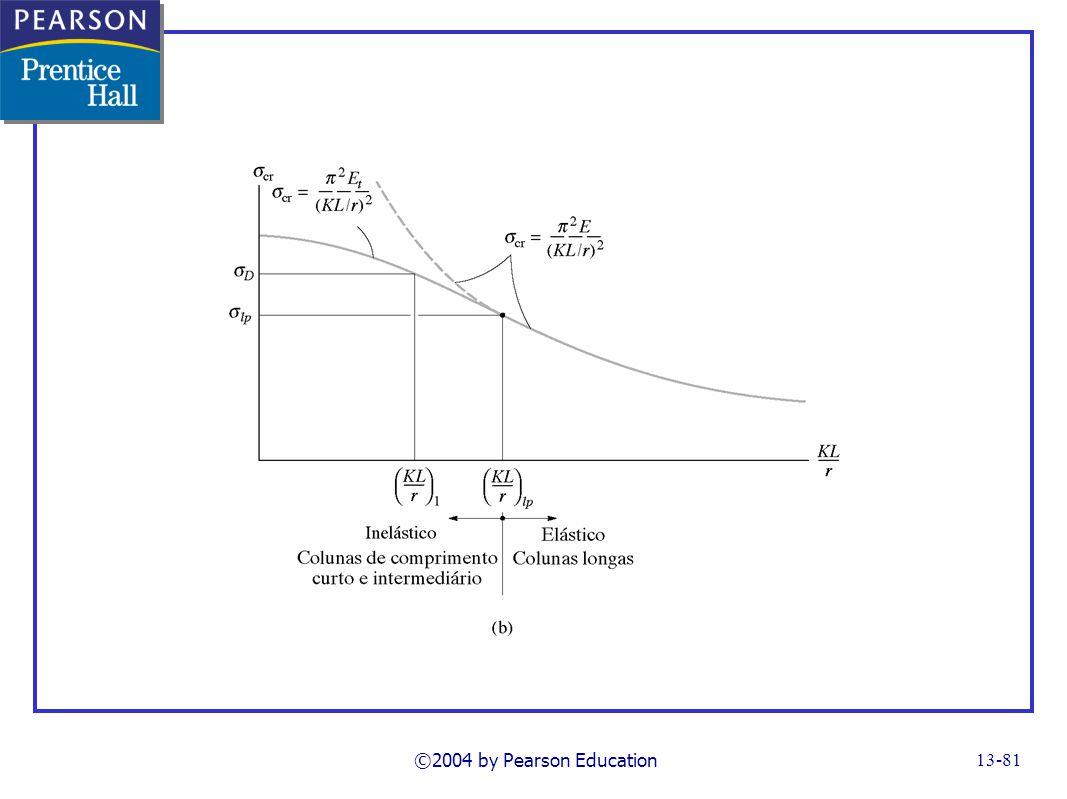 ©2004 by Pearson Education FG13_21b.TIF Notes: