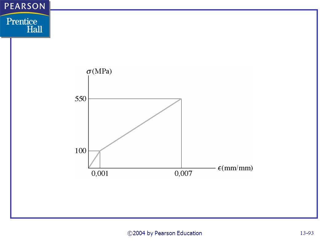 ©2004 by Pearson Education FG13_22-11UNP67_69.TIF Notes: