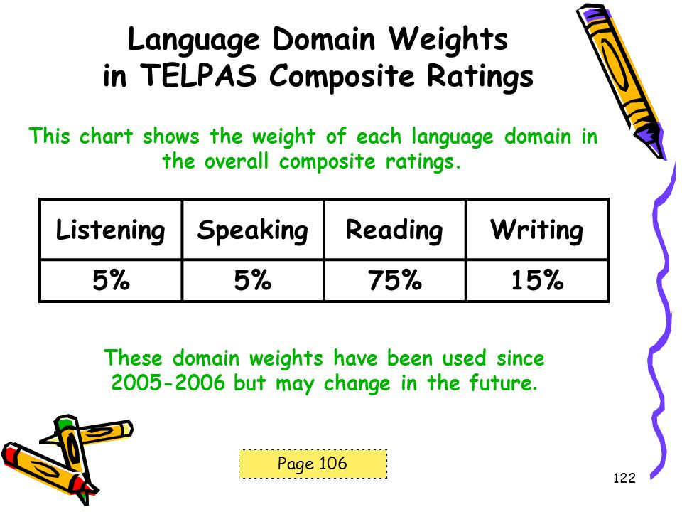 Language Domain Weights in TELPAS Composite Ratings