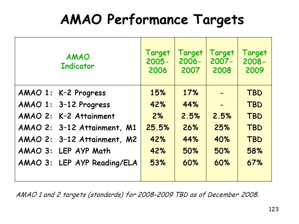 AMAO Performance Targets