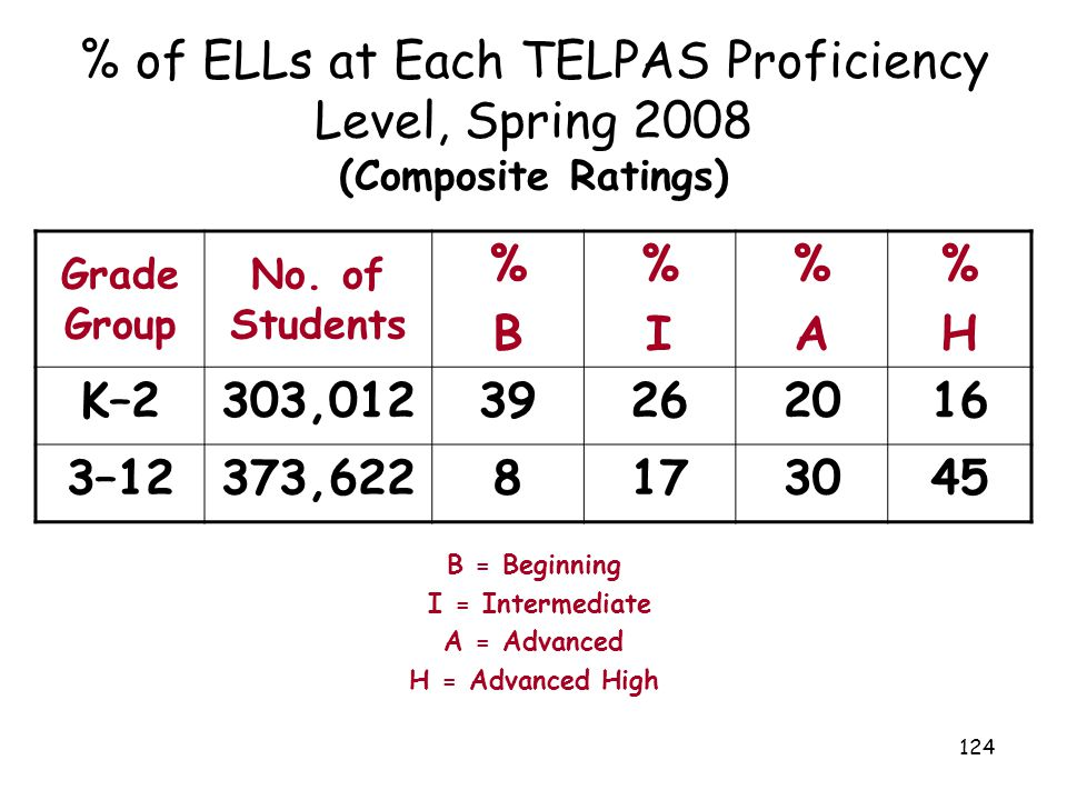 % of ELLs at Each TELPAS Proficiency Level, Spring 2008 (Composite Ratings)