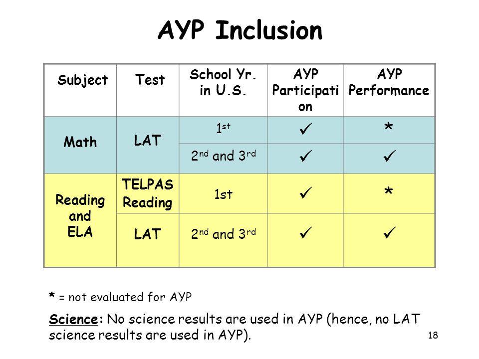 AYP Inclusion  * School Yr. in U.S. AYP Participation Performance