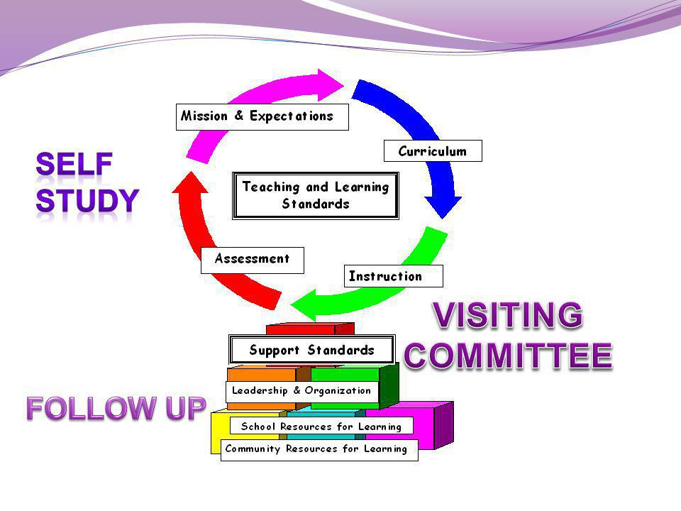 SELF STUDY VISITING COMMITTEE FOLLOW UP