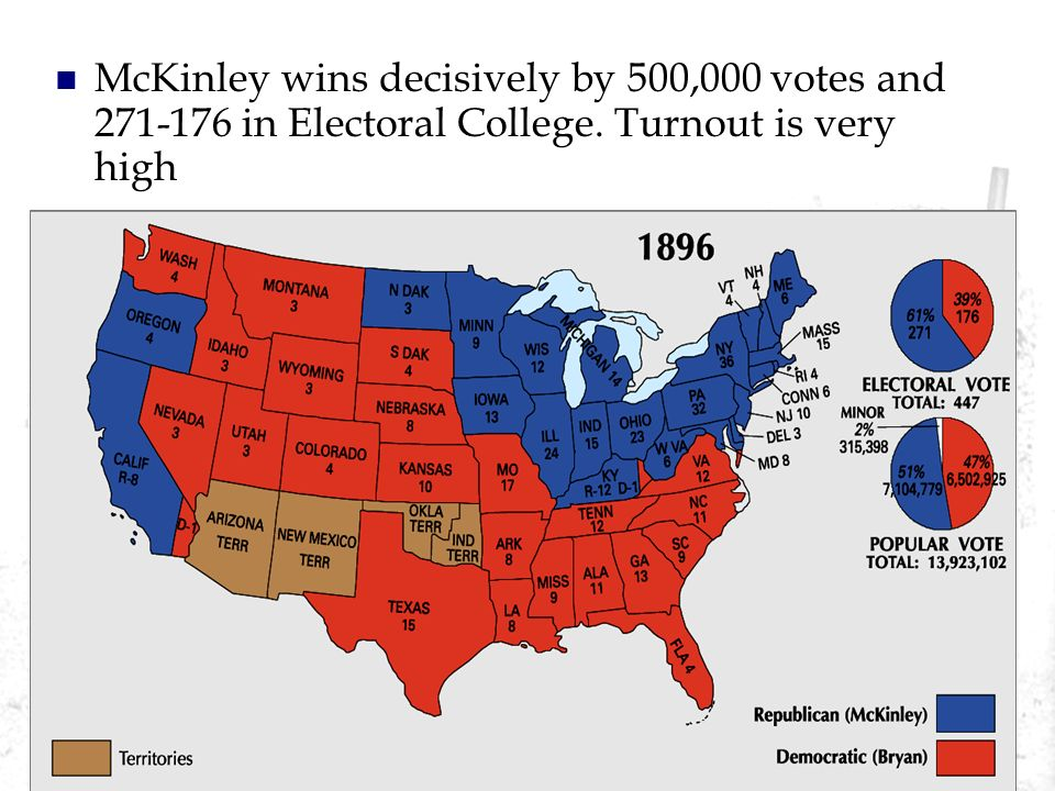 McKinley wins decisively by 500,000 votes and 271-176 in Electoral College. Turnout is very high