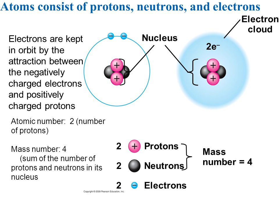 Atoms consist of protons, neutrons, and electrons