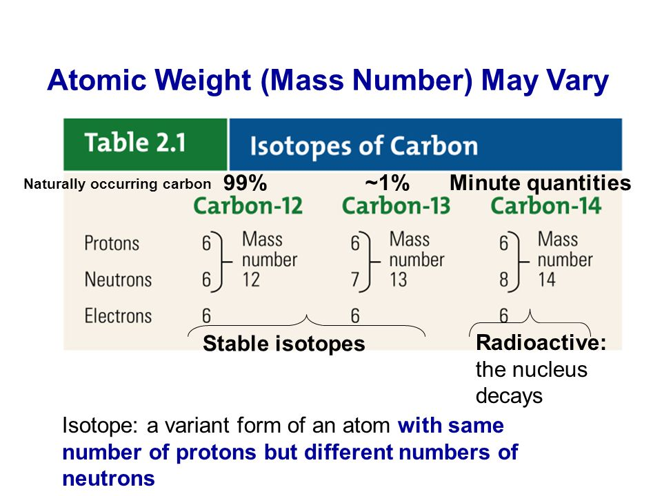 Atomic Weight (Mass Number) May Vary