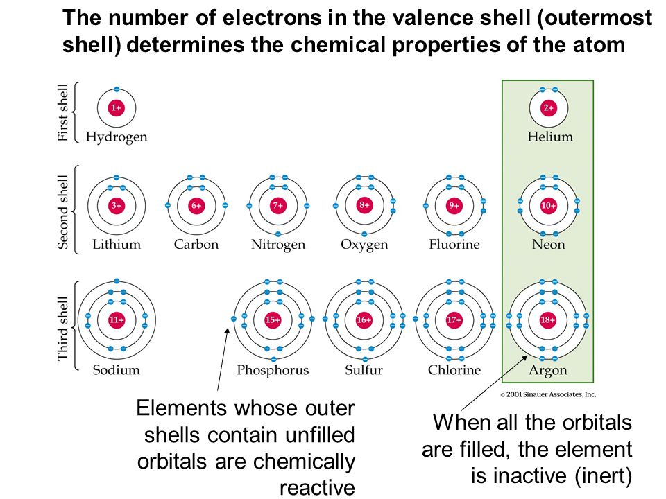 When all the orbitals are filled, the element is inactive (inert)