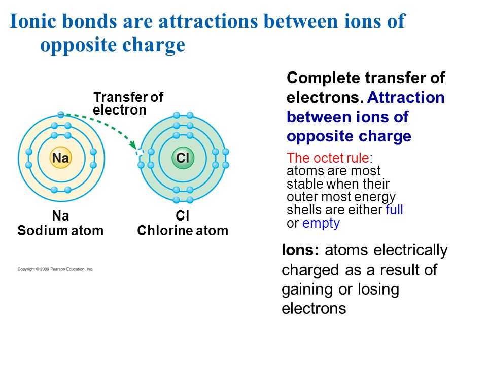 Ionic bonds are attractions between ions of opposite charge