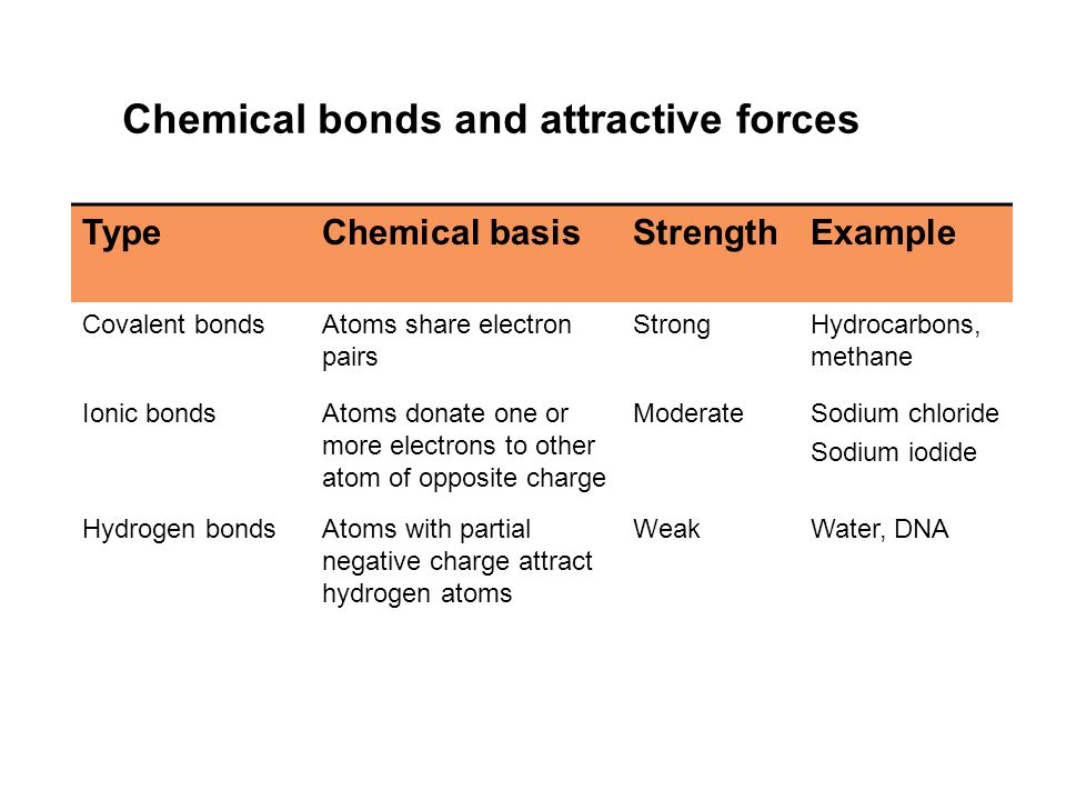 Chemical bonds and attractive forces