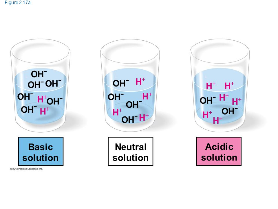 Basic solution Neutral solution Acidic solution