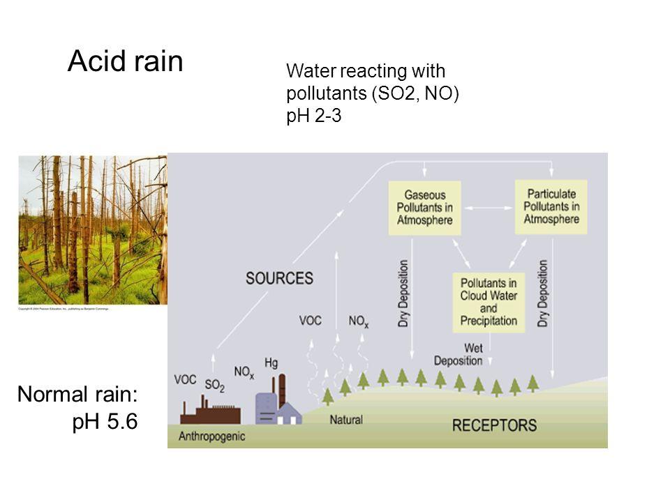 Acid rain Normal rain: pH 5.6 Water reacting with pollutants (SO2, NO)