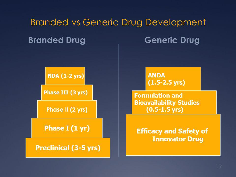 Branded vs Generic Drug Development