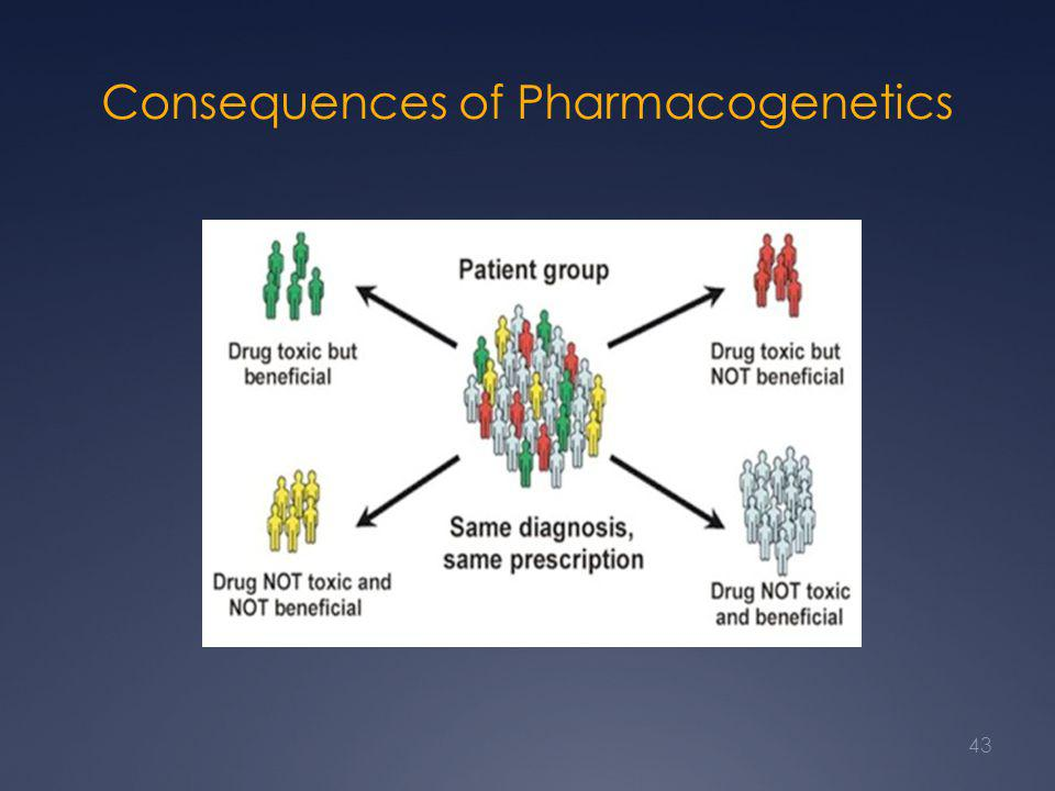 Consequences of Pharmacogenetics