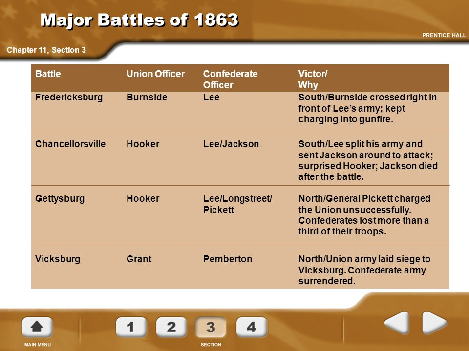 Major Battles of 1863 Victor/ Why Confederate Officer Union Officer