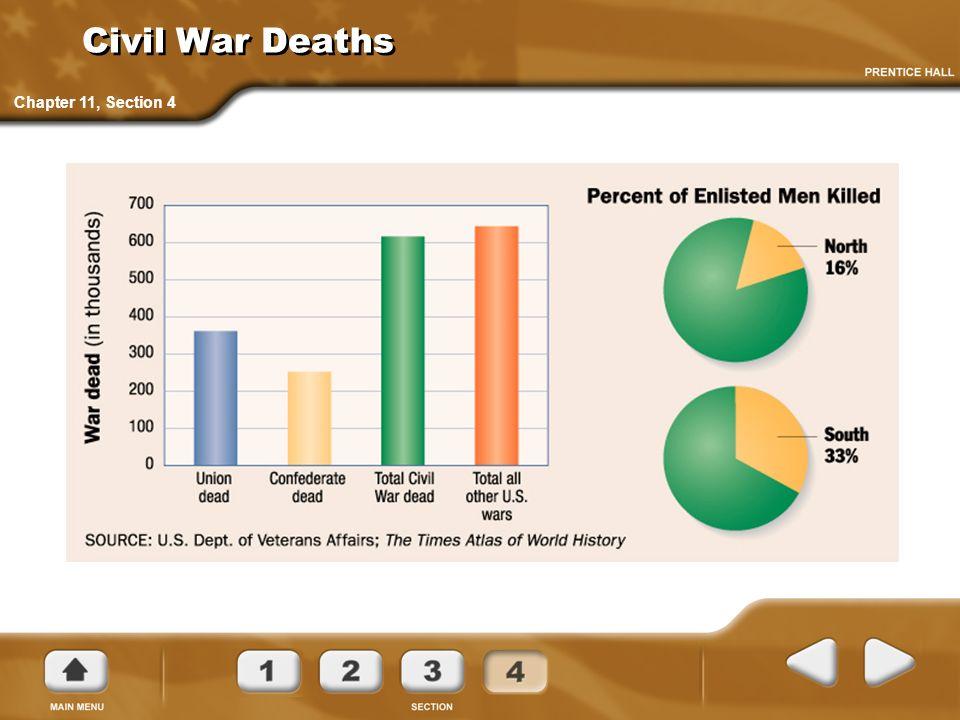 Civil War Deaths Chapter 11, Section 4