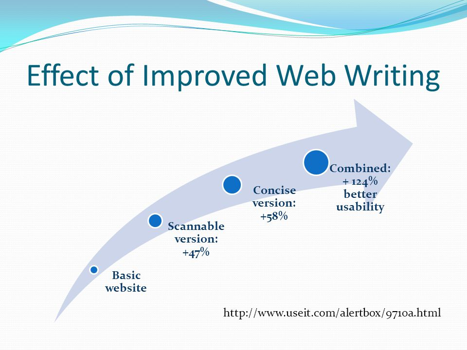 Effect of Improved Web Writing